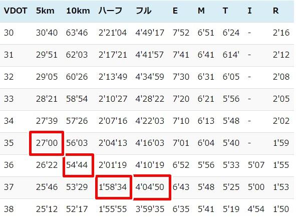 平均 タイム マラソン ハーフ 【箱根駅伝2021へ】2020新年度!ハーフマラソンタイムチーム上位10人平均ランキング【関東大学長距離】
